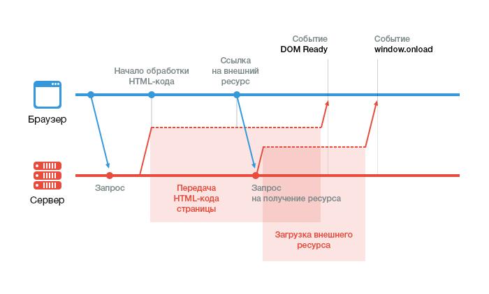browser-server-scheme
